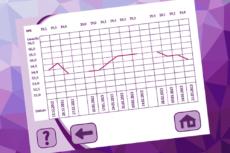 Beispielhaftes Diagramm des BMI-Verlaufs im cyclotest myWay