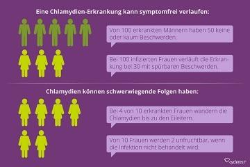Symptome und Folgen von unbehandelten Chlamydien bei Männern und Frauen