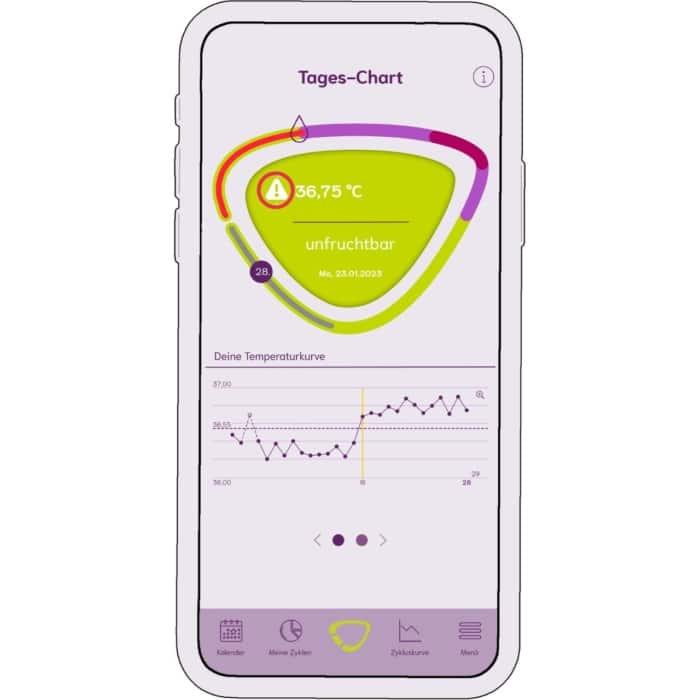 cyclotest mySense App Störfaktor im Tageschart