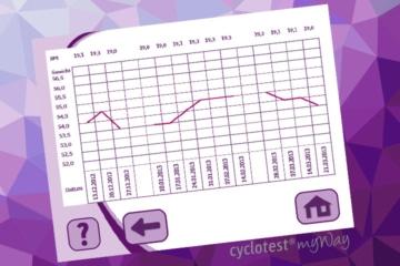 Anzeige der BMI-Kurve bei cyclotest myWay.