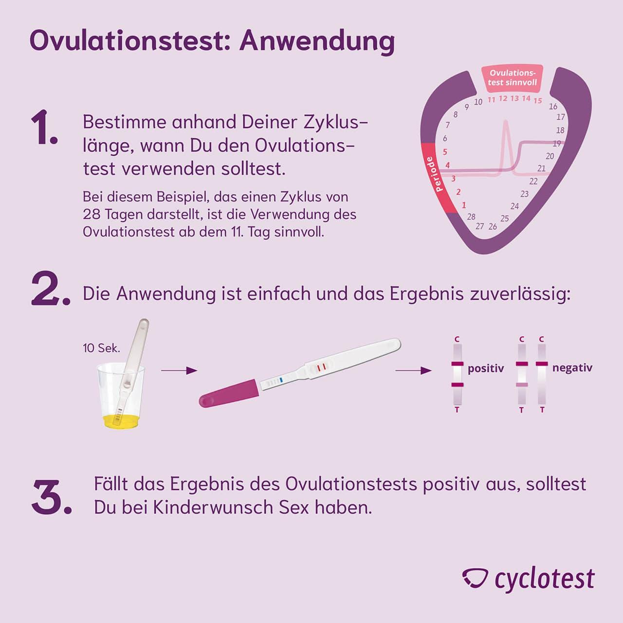 ovulationstest wann durchf hren wie auswerten cyclotest. Black Bedroom Furniture Sets. Home Design Ideas