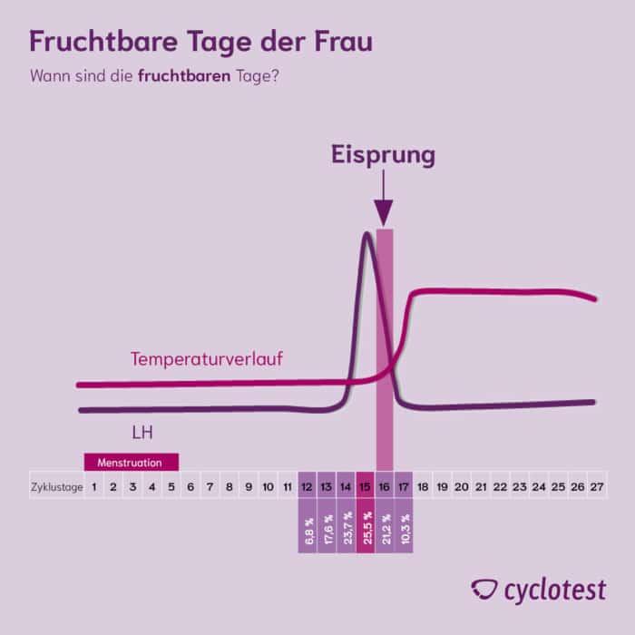 Die Grafik zeigt die fruchtbaren Tage der Frau sowie die fruchtbarsten Tage im Zyklus.
