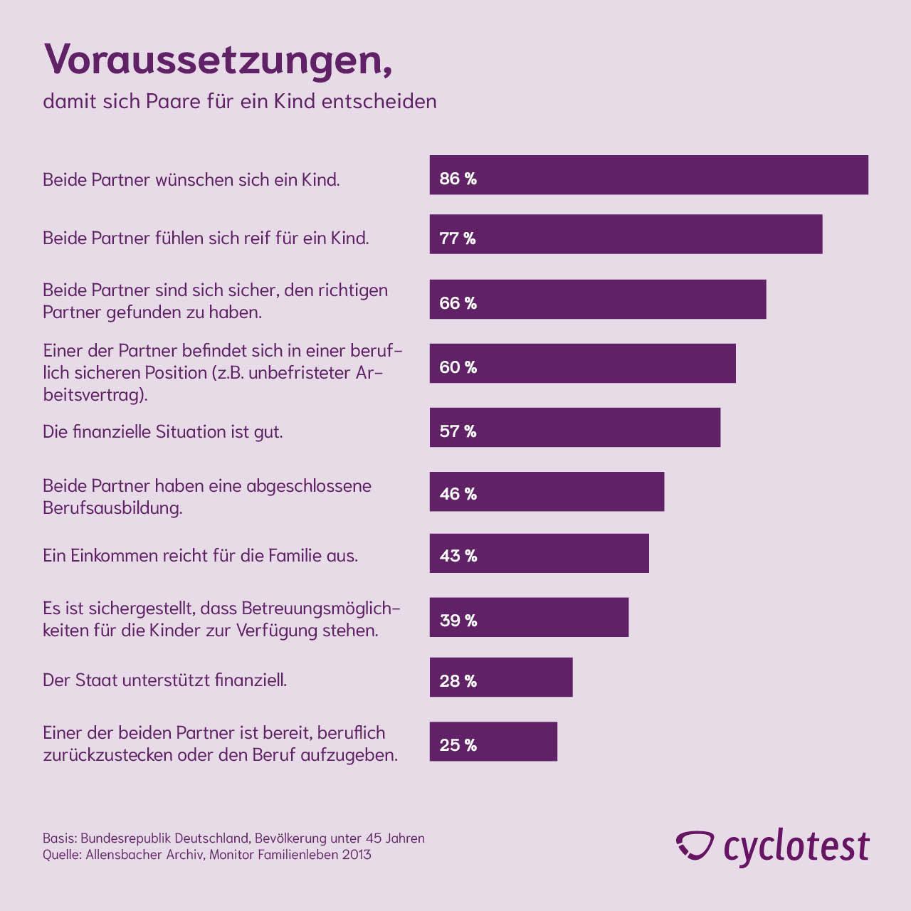 Gründe für die aktuelle Geburtenrate in Deutschland. Welche Voraussetzungen müssen gegeben sein?