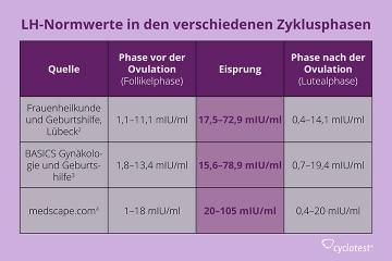 Die Grafik zeigt die Normwerte der endokrinen Hormonproduktion (LH) im Zyklusverlauf.