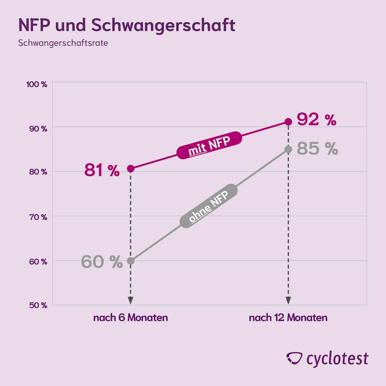 Die Schwangerschaftsrate mit und ohne NFP sind sehr unterschiedlich.