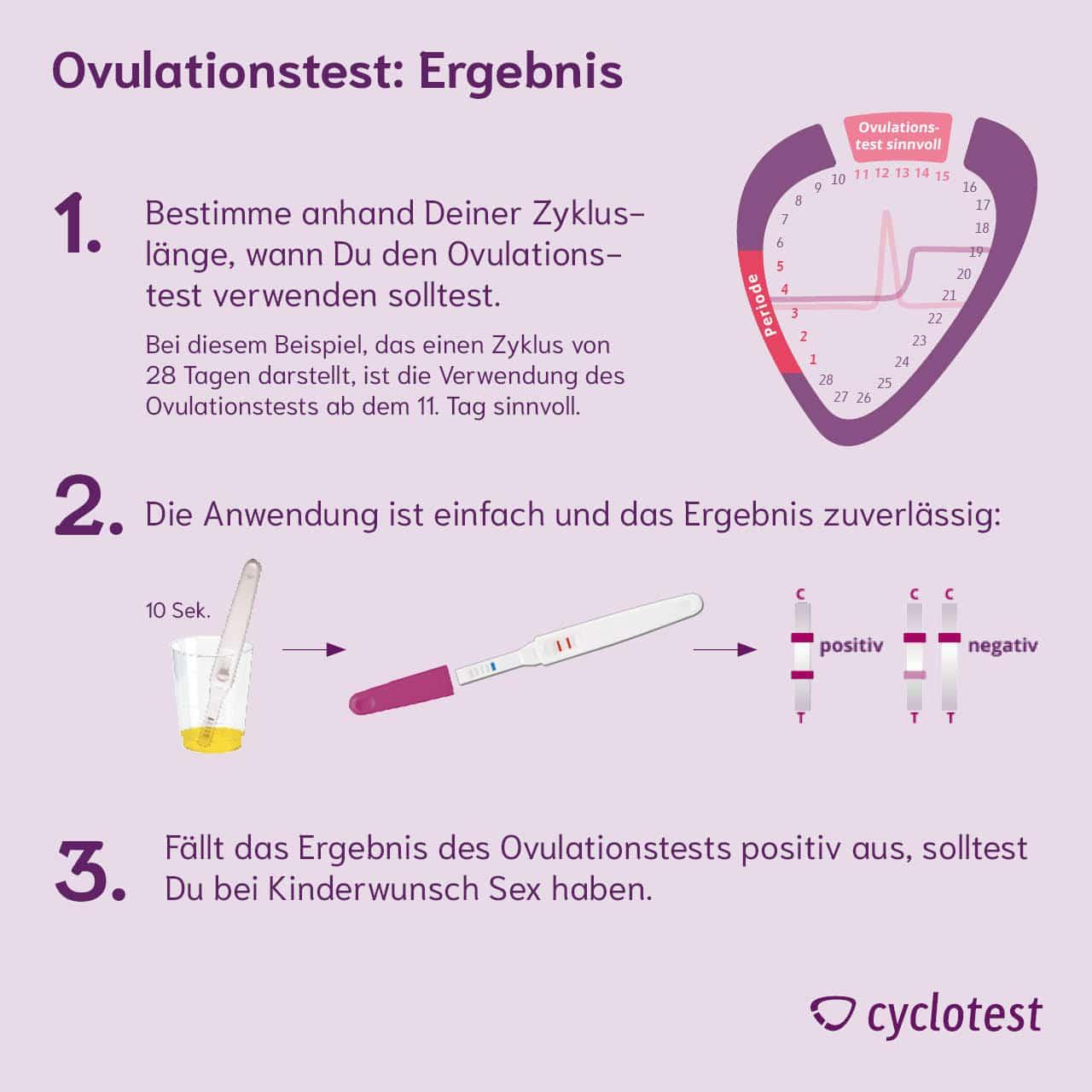 Die Anwendung eines Ovulationstests.