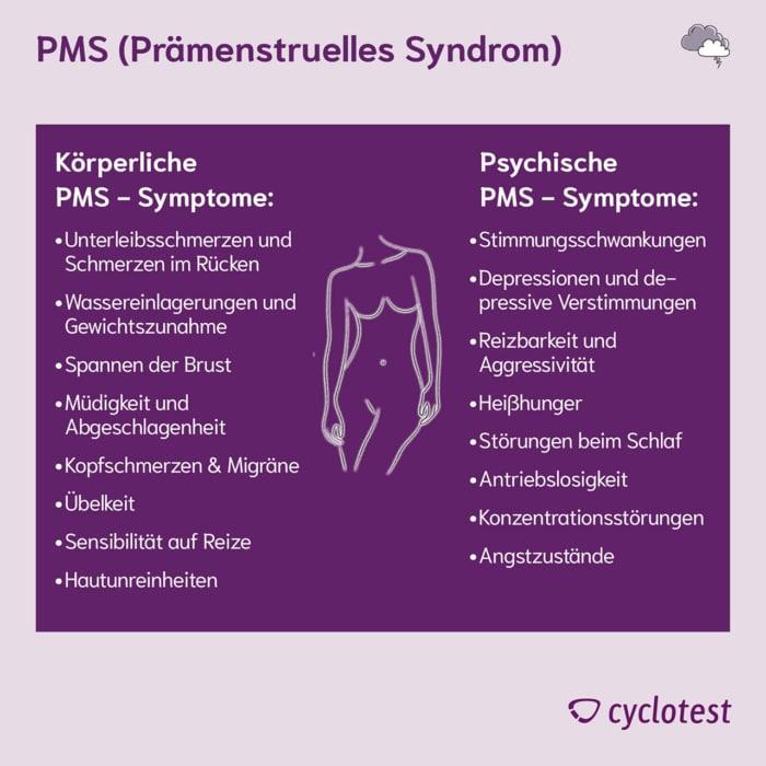 PMS-Symptome werden in körperliche PMS-Symptome und psychische PMS-Symptome unterschieden.