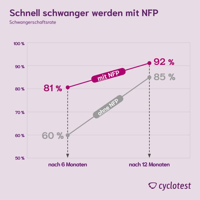Die Grafik zeigt, dass man unter Anwendung von NFP schneller schwanger werden kann.