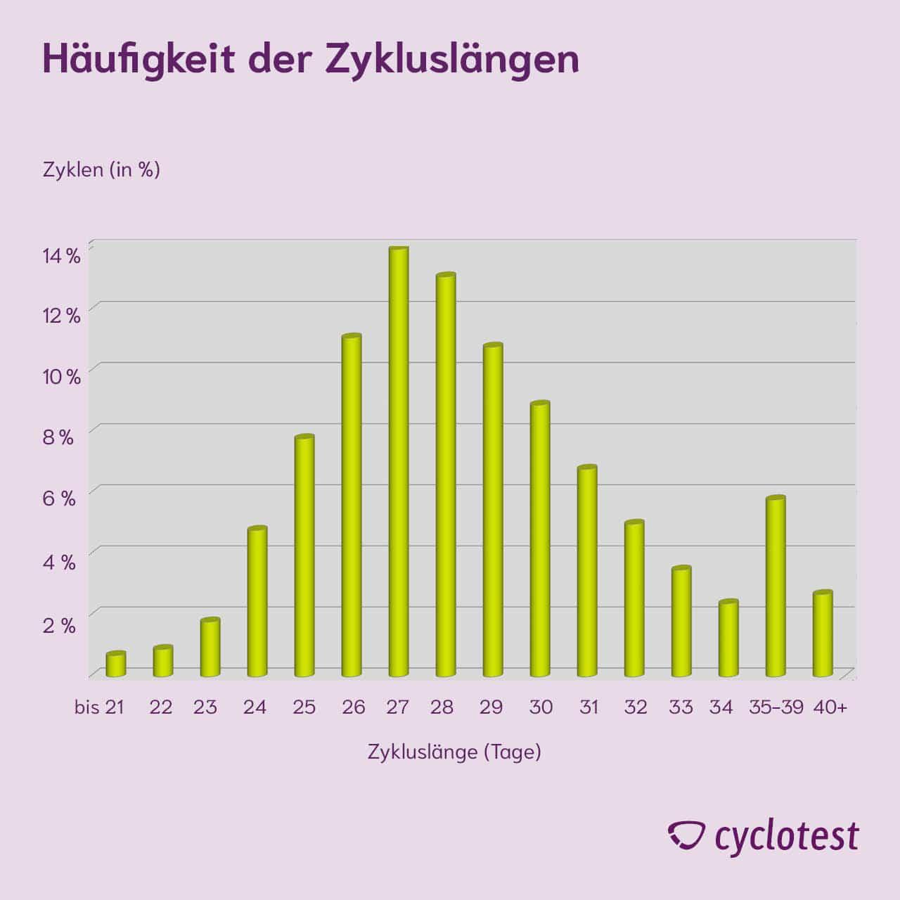 Die Grafik zeigt die Häufigkeiten der Zykluslänge gemäß einer NFP-Studie.